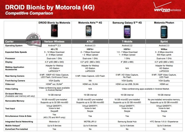 Droid Bionic Comparison