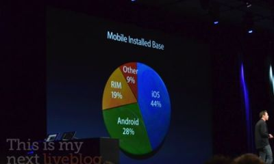 iOS share of all mobile installations
