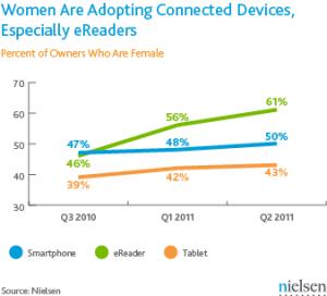 ereader tablet gender graph