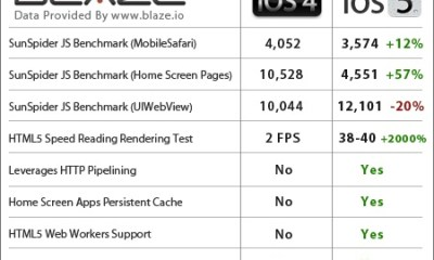 iOS 5 vs iOS 4 Performance