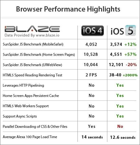 iOS 5 vs iOS 4 Performance