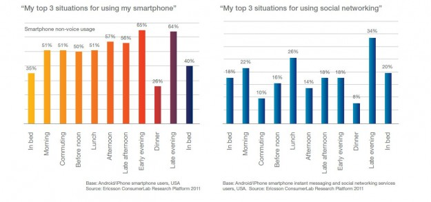 Ericsson ConsumerLab Study