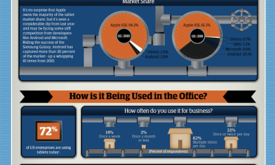 tablet use in business infographic