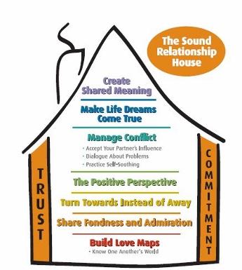 Gottman Method Sound Relationship House
