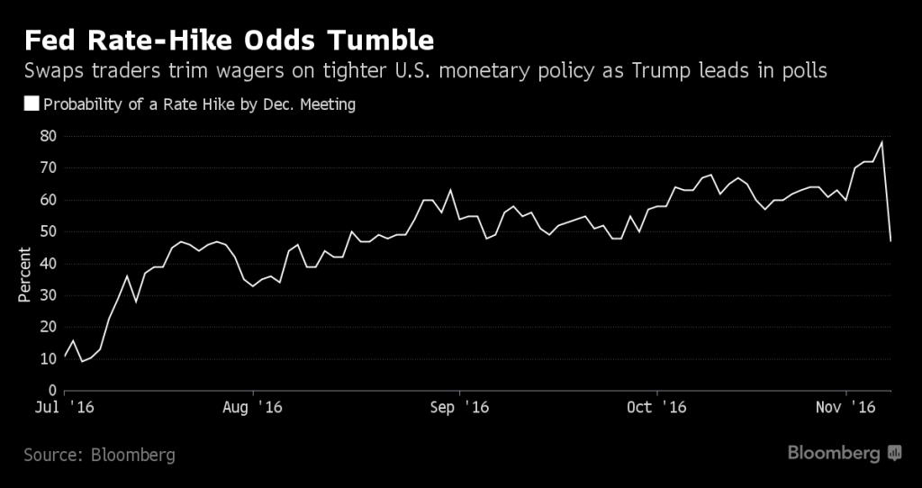 fed rate hike odds