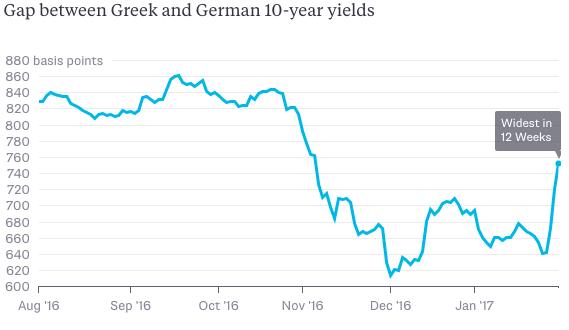 Obligatiespread Duitsland vs Griekenland