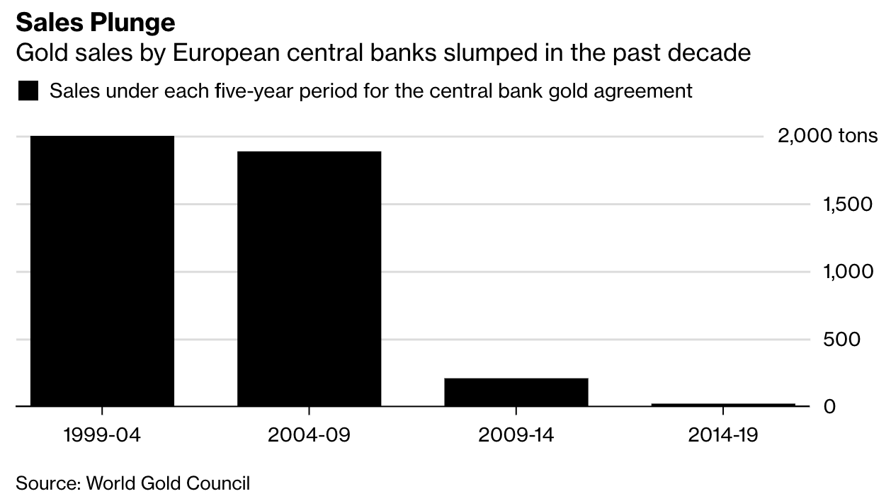 Central Bank Gold Agreement