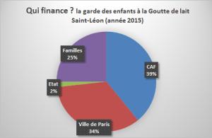 financement heure de garde goutte de lait 2015-2