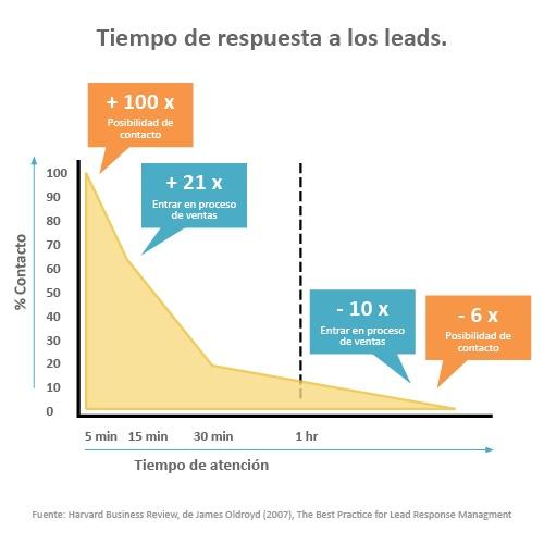 Tiempo_de_respuesta_a_los_leads.jpg