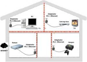 PLC-Casa