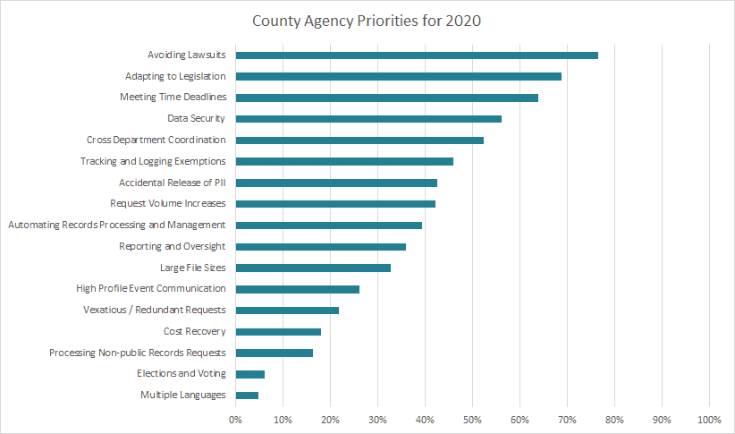 County Agency Priorities for 2020 - PEERS in Public Records Survey Results