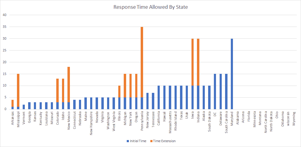 PiPR Survey - Response Time Allowed by State Chart