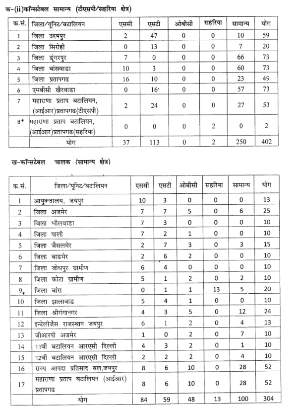 Cast and category wise rajasthan constable vacancy details