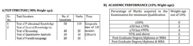 MAHADISCOM Diploma Engineer Trainee Syllabus Pattern 2018
