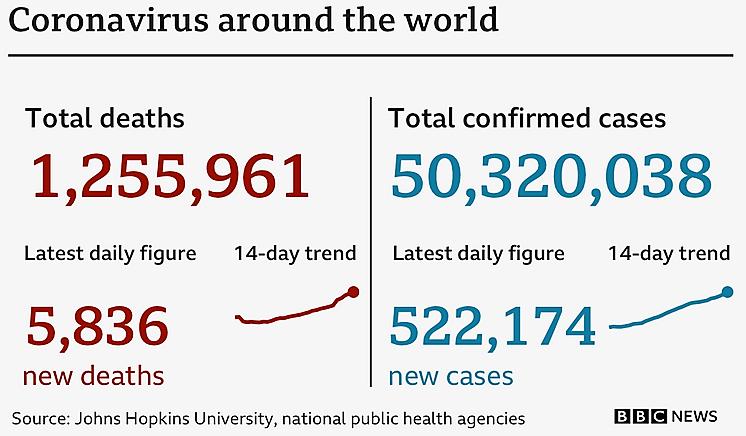 Coronavirus around the world