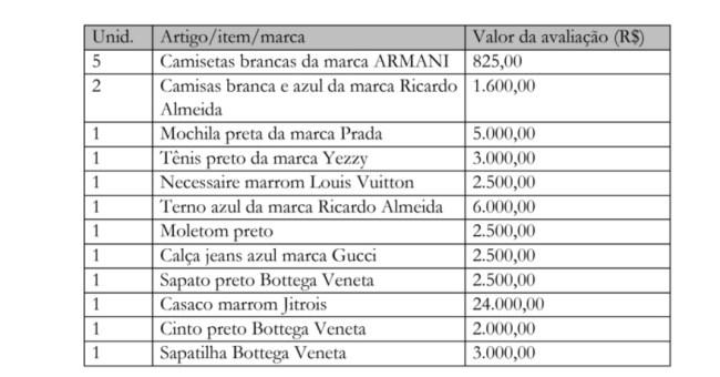 Itens da mala do senador Ciro Nogueira