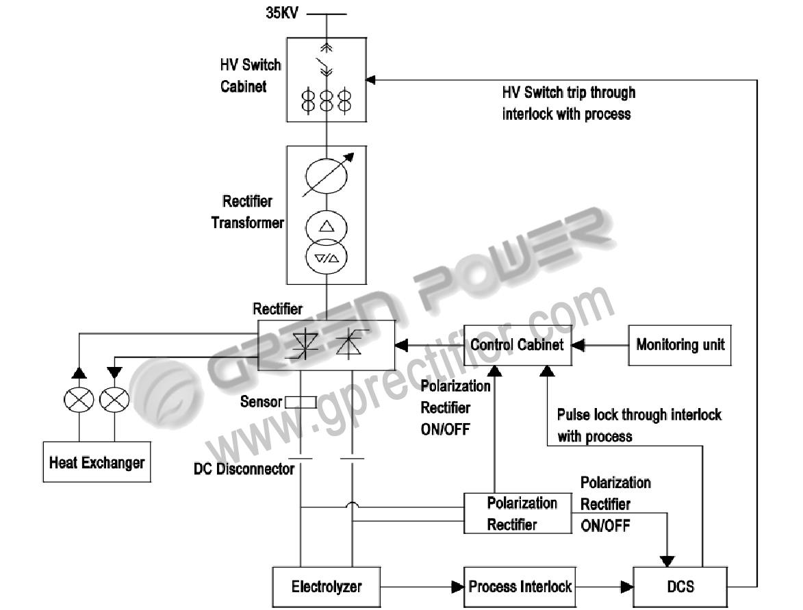 Ac Dc Conversion Unit And Polariser For Caustic Soda Plant