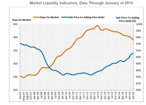 Market Liquidity Indicators, Data Through January 2015