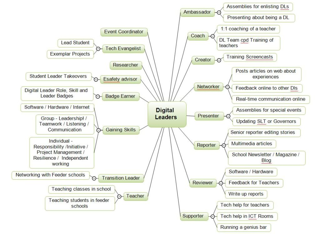 Digital Leader Roles and Skills mind map 29-01-14
