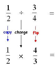 How To Divide Fractions