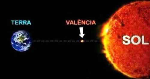 Distancia de la ciudad de Valencia al SOL, que explica claramente porque hace este CALOR tan infernal.