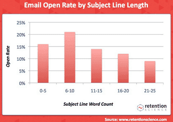 Graph showing open rates of emails and their subject length