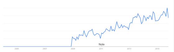 Inbound trends USA