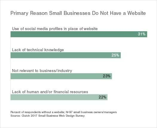 Having a Website Still Elusive for Nearly One-Third of Small Businesses