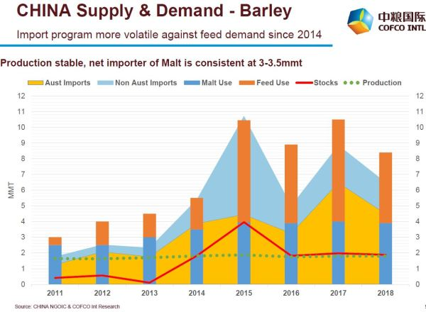 Australian barley tops the charts in Chinese market; solid destination for wheat 1