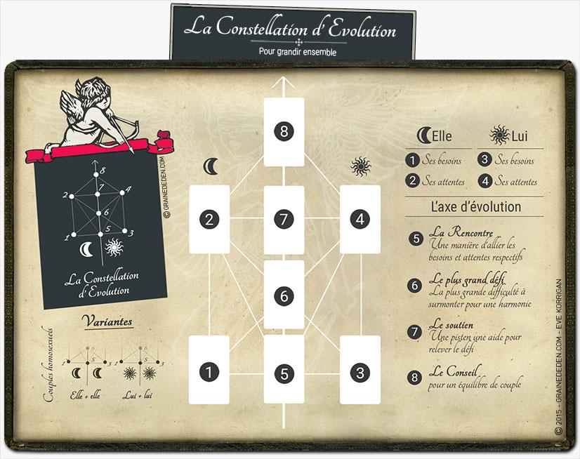 Méthode de tirage Amour - 3 tirages pour faire évoluer votre vie affective avec le tarot - Graine d'Eden - Tarot divinatoire cours gratuit