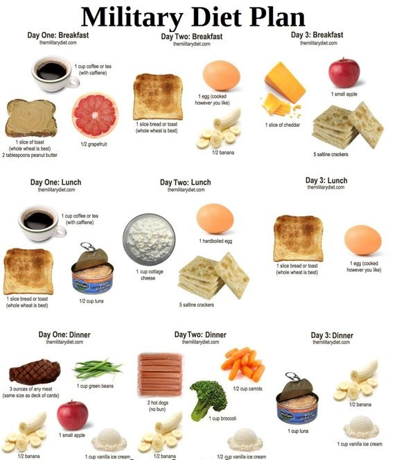 Best Fast Food List
