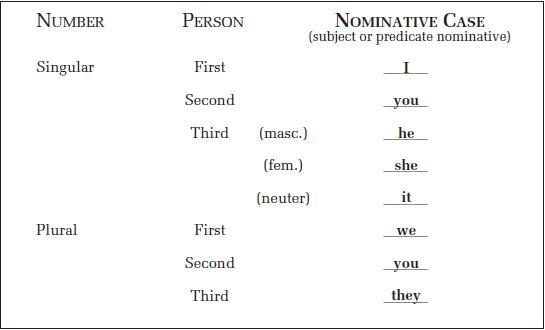 Nominative Case