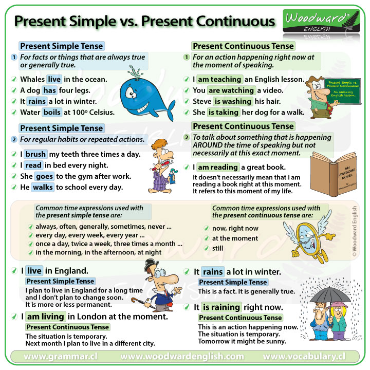 Present Simple Versus Present Progressive