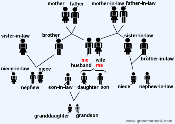 family vocabulary worksheet pdf also worksheet name activate also