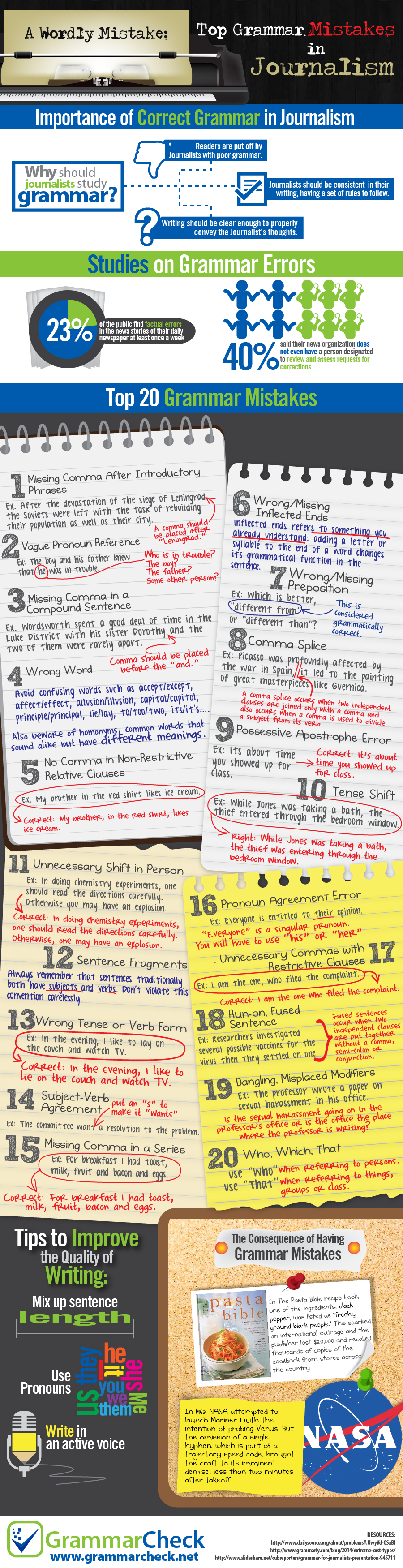 A Wordly Mistake: Top 20 Grammar Mistakes in Journalism (Infographic)