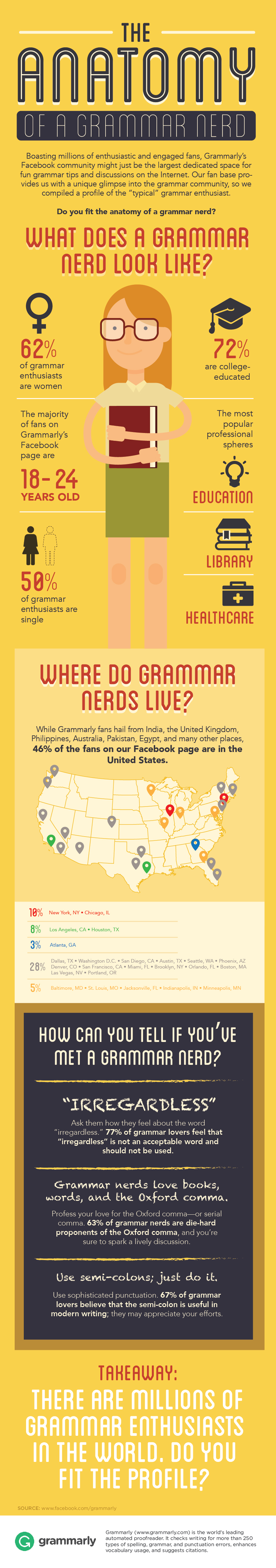Are You a Grammar Nerd? (Infographic)