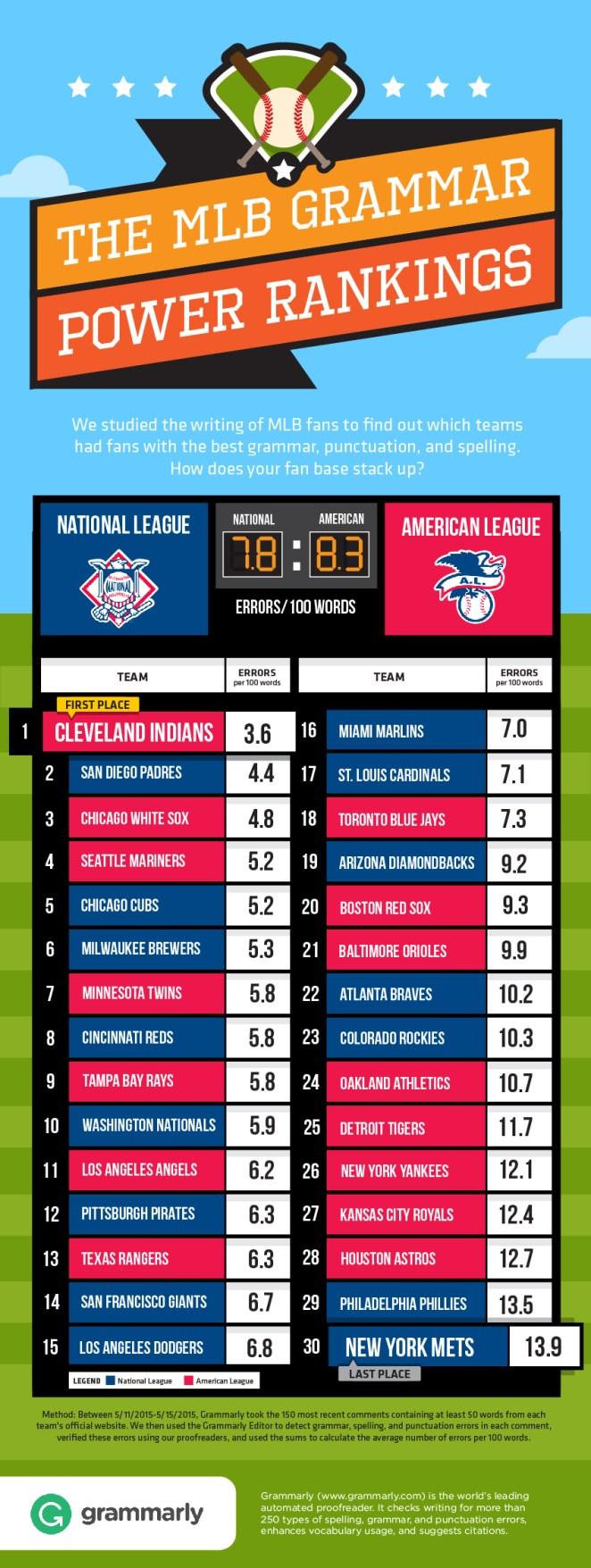 MLB Grammar Rankings by Grammarly's Grammar Checker