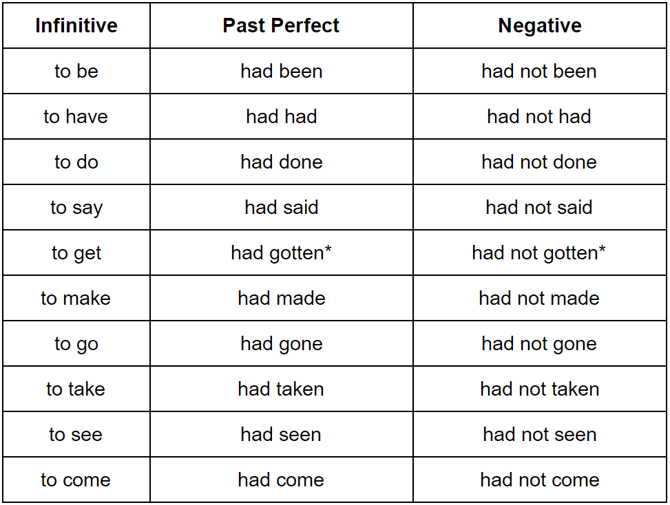 Laugh Past Tense And Past Participle
