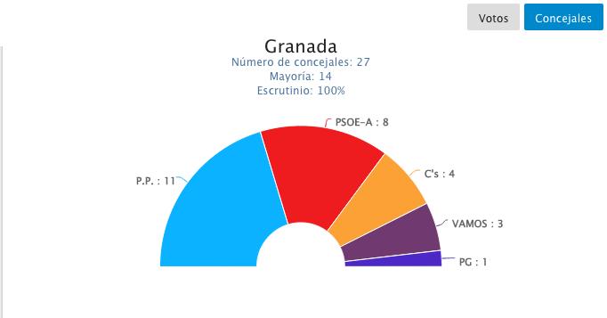 concejales-granada-2015