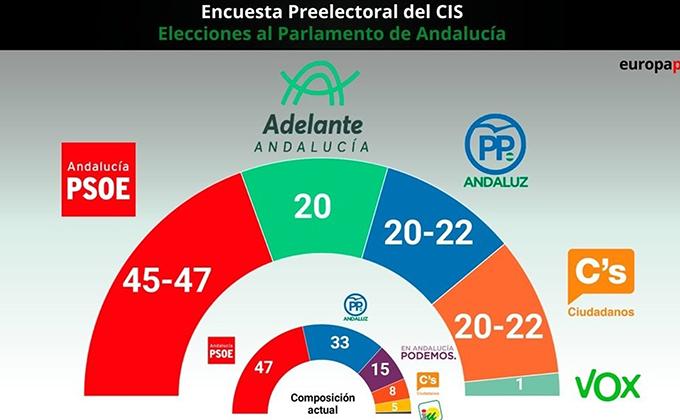 encuesta preelectoral