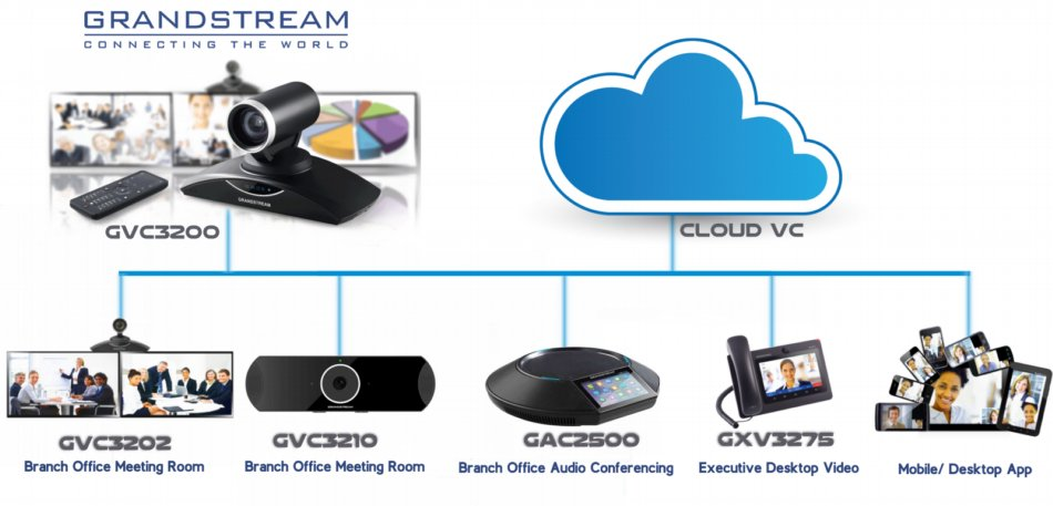 Grandstream Video Conferencing System Dubai