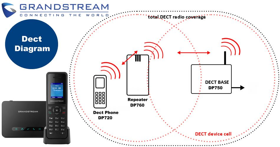 Grandstream Dp750 Dect Phone System Repaeater Support Sip Support