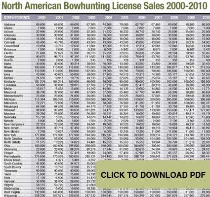 bowhunting states number