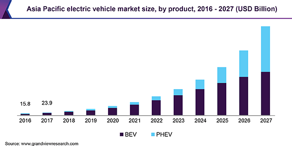 Asia Pacific electric vehicle market size