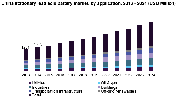China Stationary Lead Acid Battery Market