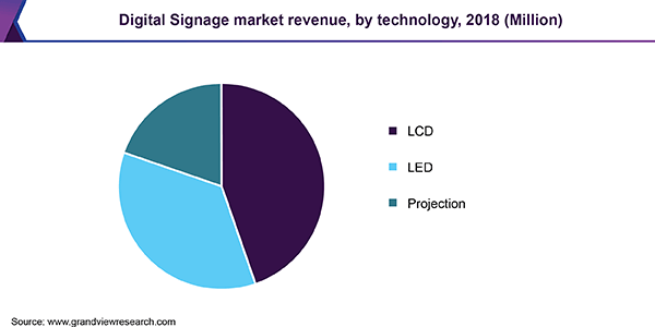 North America digital signage market