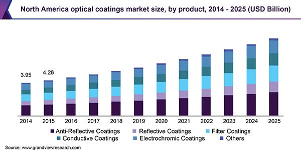 North America optical coatings market