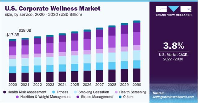 U.S. corporate wellness market size