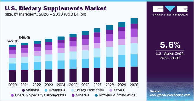 Dimensiunea pieței suplimentelor alimentare SUA, pe ingrediente, 2017 - 2028 (miliarde USD)