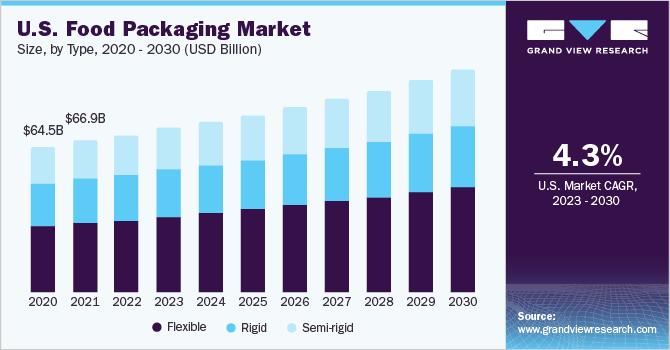 U.S. food packaging market